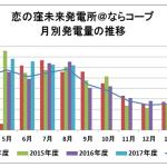 地域未来エネルギー奈良のもつ、恋の窪未来発電所@ならコープ(49.6kW)の発電量。